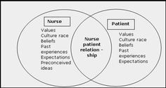 1000+ images about Nursing Theorists & Theories on