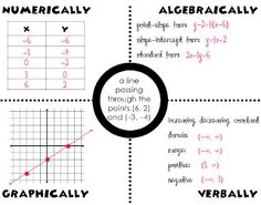 1000+ images about INB-Algebra-Slope, Linear equations on