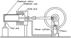 1000+ images about Stirling and Vacuum Engines on