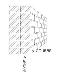 Collar Joint: The vertical joint between masonry withes