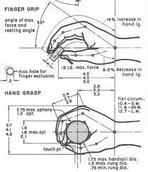 Anthropometrics- the measurement of the size, proportions