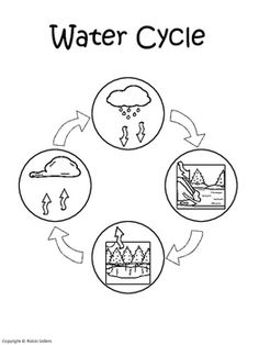 You can use this water cycle craft during your science