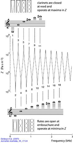 1000+ images about STATIC Music Theory Examples on