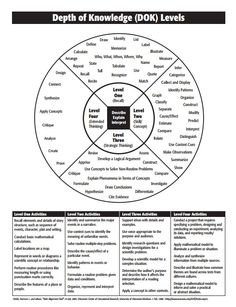 FREE Bloom's Taxonomy Question Stems and Activities for
