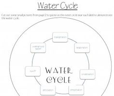 Teaching the Water Cycle by MJ Krech http
