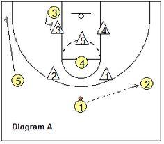 5 2 Defense Playbook With Diagrams. Engine. Wiring Diagram