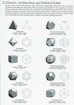 The five Platonic solids and the 13 Archimedean solids