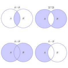 set theory venn diagram examples wiring for a car trailer plug 1000+ images about math on pinterest | diagrams, notation and worksheets