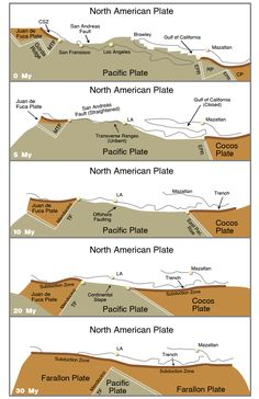 1000+ images about Geology: Tectonic features and ...