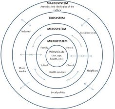 Human development, Ecological systems theory and Models on