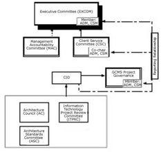 Sample 5: NAVFAC Hawaii operates as a matrix organization