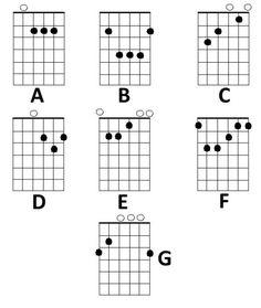 Guitar chord charts poster, has the seven basic guitar