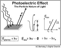 1000+ images about H.S. Physics made easier on Pinterest