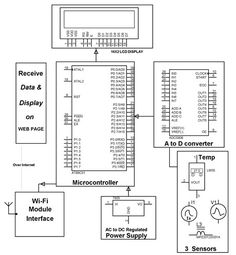 1000+ images about Electrical Projects on Pinterest