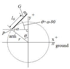 A list of moments of inertia equations for various objects