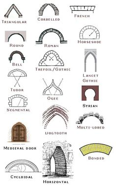 Architecture Detective: What types of architecture can you