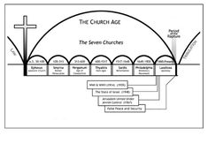 The seven churches mentioned in the Book of Revelation are