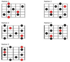 G Major Pentatonic Scale with Fingering numbers. To