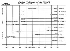 1000+ images about Middle School World Religions on