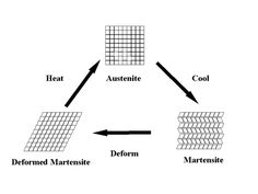 We know various applications of metals in our everyday