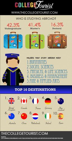 1000 Images About Study Abroad Info & Tips On Pinterest