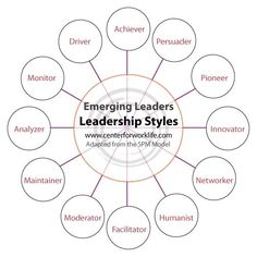 5 Dysfunctions pyramid from one of the best leadership