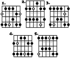 1000+ images about Guitar Scales, Charts, Modes, Etc. on