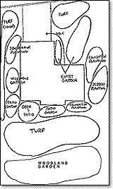 Landscape Architecture: Landscape Architecture Bubble Diagram