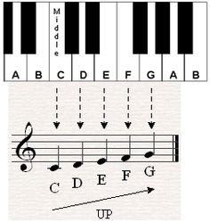 Very easy piano songs for beginners, Music-for-Music