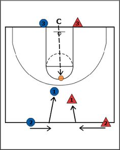 15 Fundamentals of Planning a Basketball Practice