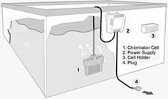 Saltwater Hot Tubs - pros and cons to Spa Salt Systems | HotTubWorks ...