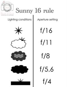 ISO, shutter speed and aperture for different weather