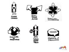 1000+ images about Methods & Processes for Co-Creation on
