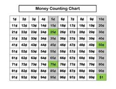 Beautiful Money Coin Identification And Value Anchor Chart
