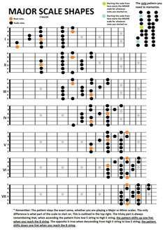 Guitar fretboard showing every note on each string in the