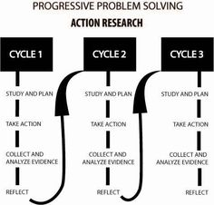 Action Research. Flow chart showing the progressive