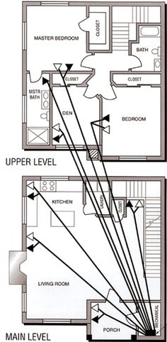 Structured wiring is a whole house wiring system for