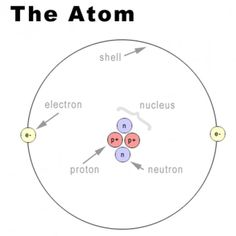 1000+ images about Learning about Atoms on Pinterest