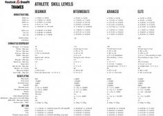 Crossfit, Level 3 and Charts on Pinterest