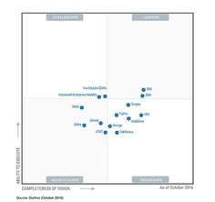 Magic Quadrant for Business Intelligence and Analytics