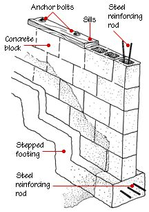 Experience in pier & beam foundation repair is extremely