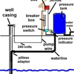 Motorhome Water Systems Diagram Truck Wiring Diagrams 1000+ Images About Well Pump House On Pinterest | Pipe Sizes, And