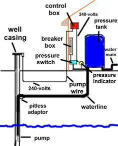 deep well jet pump installation diagram wiring for two light switches 3 way switch with power feed via the 1000+ images about house on pinterest | pipe sizes, water systems and