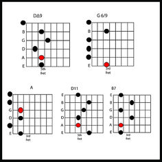Cadd9 Guitar Chord. Add 9 means the 9th note (interval) is