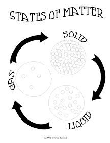 characteristics of solid, liquid and gas matter for 3rd