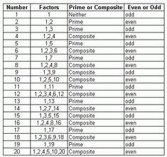 Image Result For Math Worksheets Grade 6 Factors