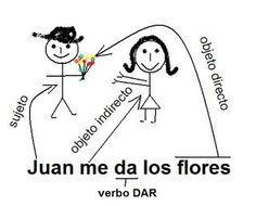 Aprende español con Actualingua: Presente continuo: Estar