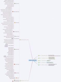 1000+ images about Testing MindMaps on Pinterest