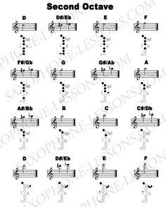 Alto Saxophone Keys Chart Instrument fingering charts