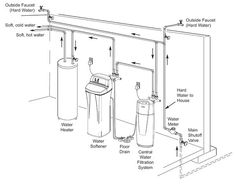 Today's whole house well water filtration system features